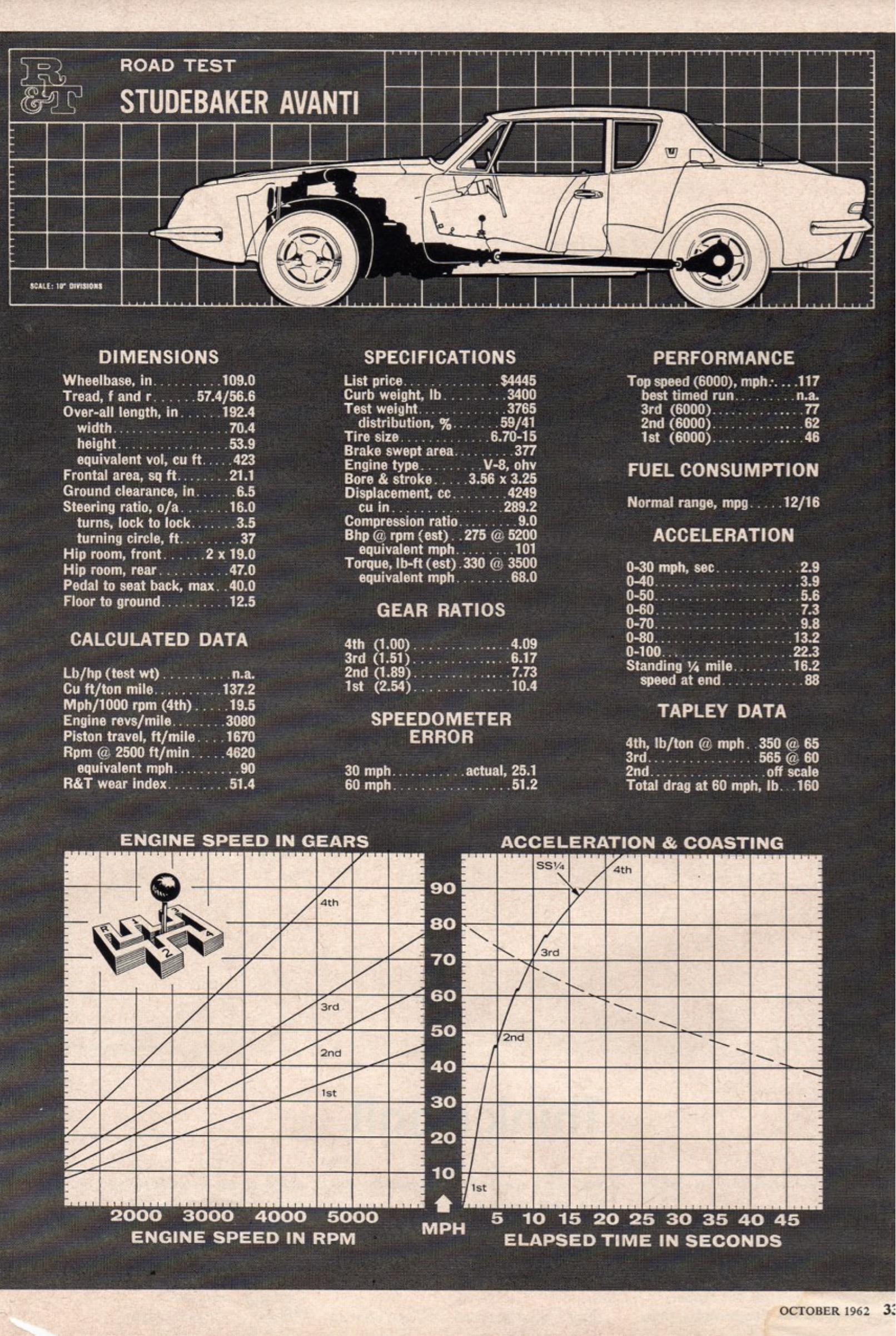 Bob U0026 39 S Studebaker Resource Website  Avanti Database