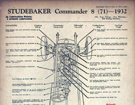 bob johnstone s studebaker and avanti page studebaker tech help 1932 1963 chassis lube charts