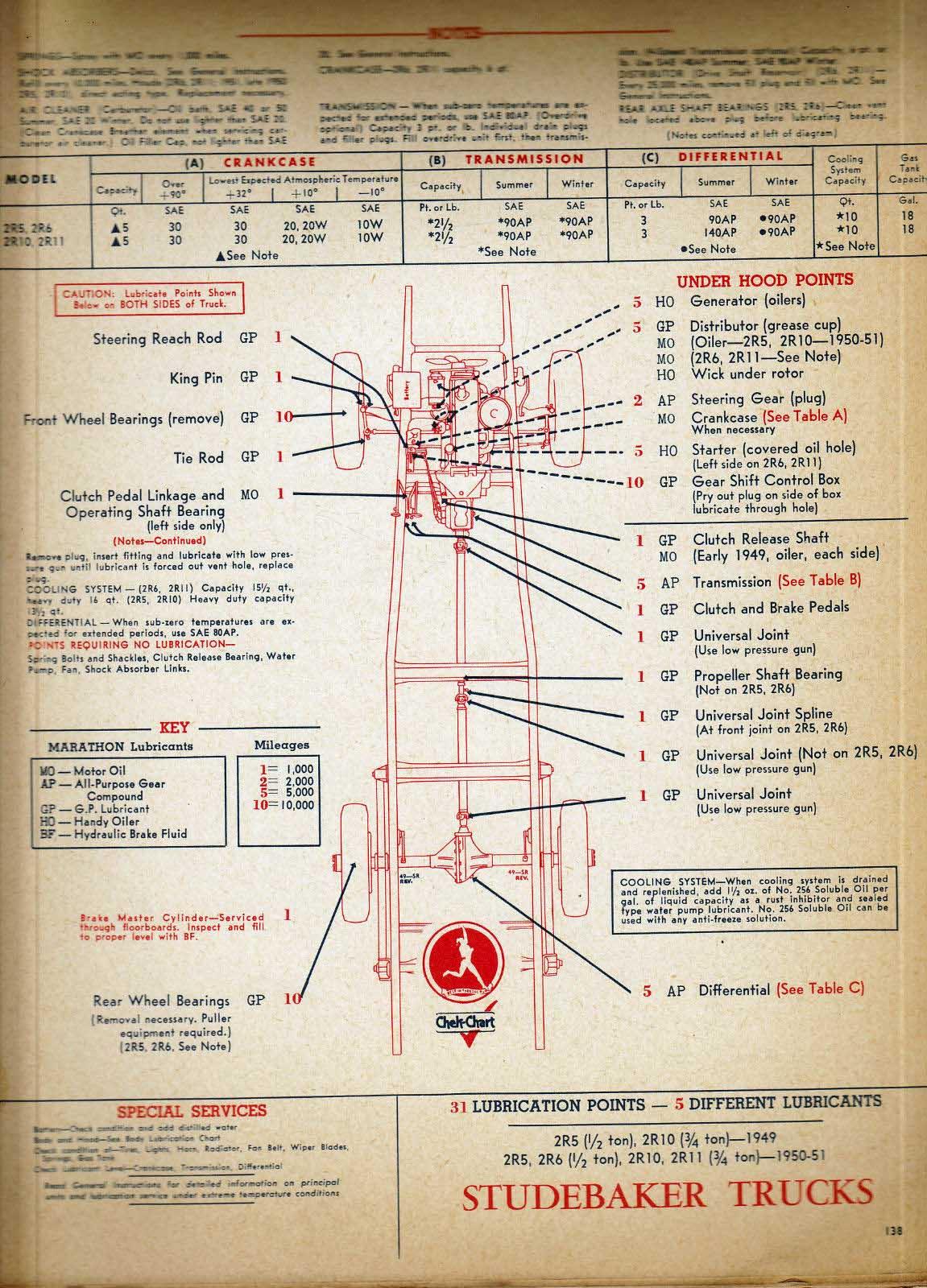 1950 Studebaker Champion Starter Wiring Diagrams International 9200 Diagram Bob Johnstones Resource Website Old Lubrication 1949x52lgttrucklubeb Oldmaint120814ahtml